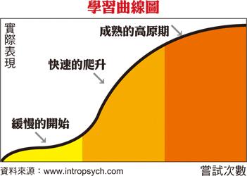 利用「學習曲線」,掌握子女乒乓球訓練表現,提高技術
