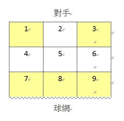 乒乓球比賽戰陣圖
